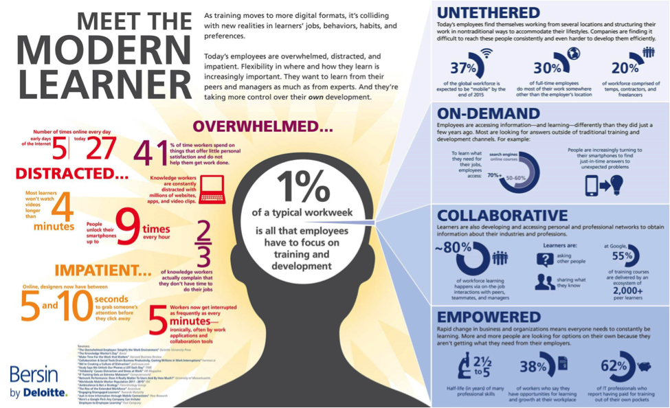 Modern Learner Visual